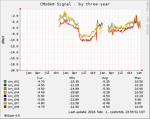 Cmodem Signal - by three-year