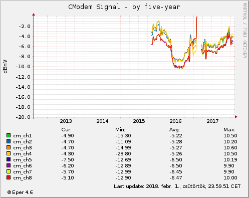 Cmodem Signal - by five-year