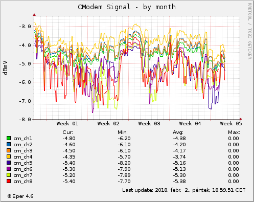 Cmodem Signal- by month