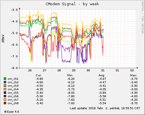 Cmodem Signal - by week