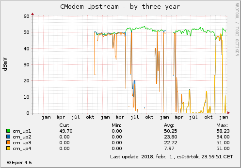 Cmodem Upstream - by three-year