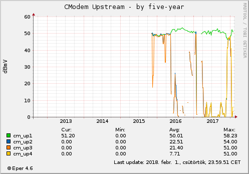 Cmodem Upstream - by five-year