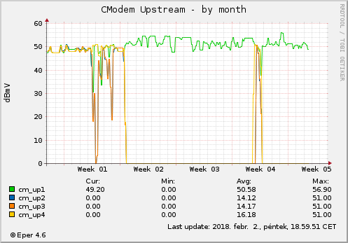 Cmodem Upstream- by month