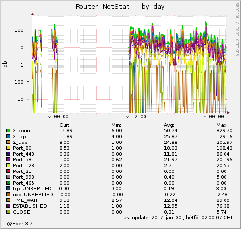 Router NetStat - by day