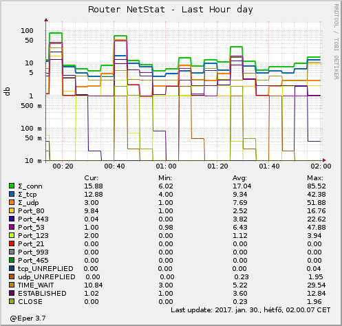 Router NetStat - by hour