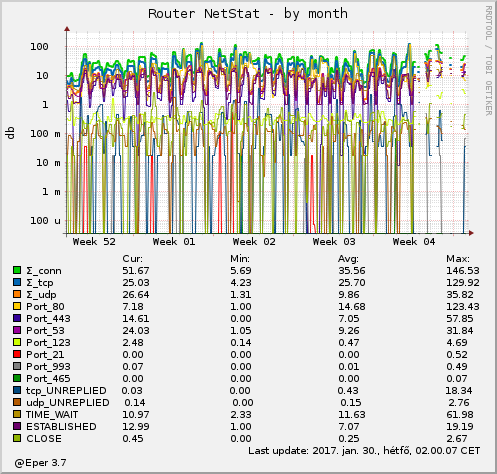 Router NetStat - by month