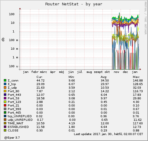 Router NetStat - by year